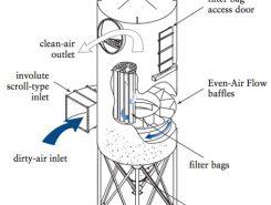 یکی از مدلهای دستگاه گردگیر صنعتی