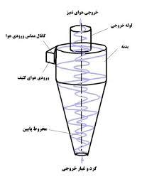 قسمتهای مختلف دستگاه سیکلون