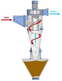 طرح گرافیکی دستگاه سیکلون