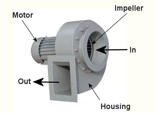 اجزای فن های سانتریفیوژ یا گریز از مرکز